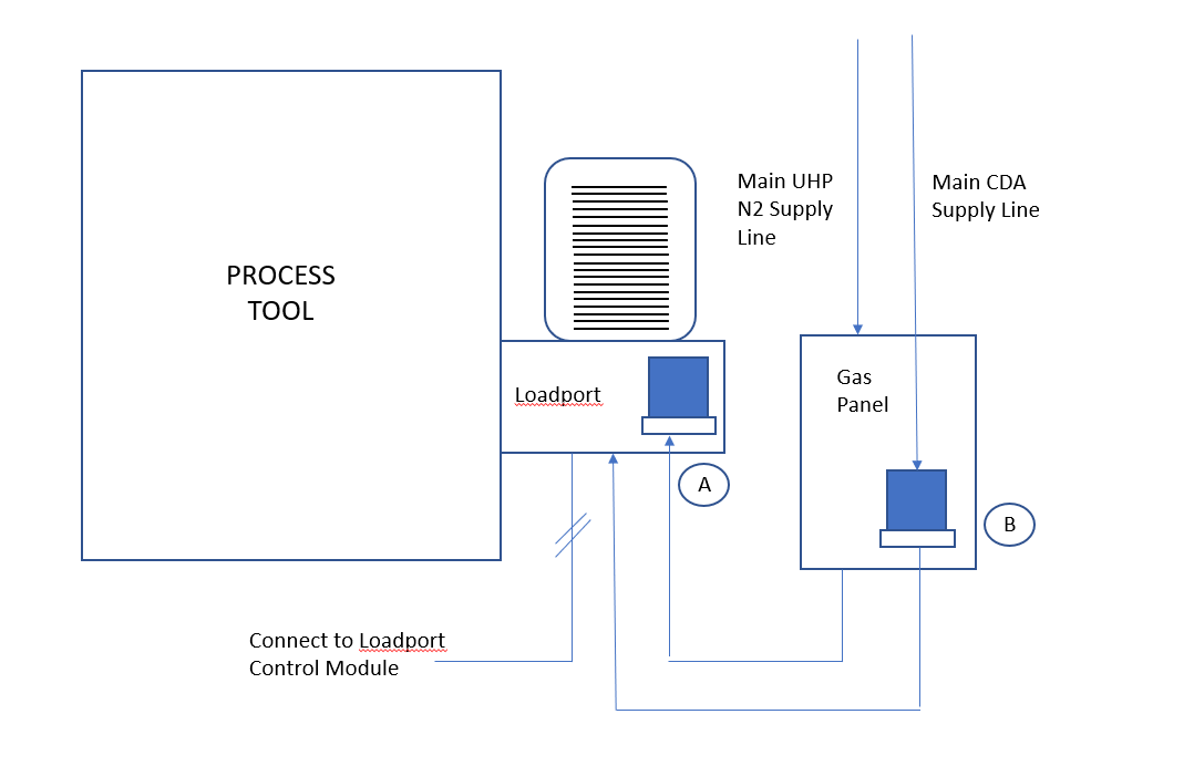 在FOUP卸载模块应用质量流量控制器进行氮气吹扫工艺方案