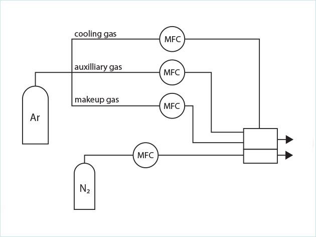 环境分析用等电感离子体(ICP-AES)气体控制应用