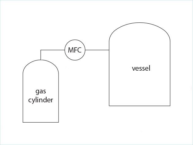 啤酒酿造中的氧气供应控制工艺方案