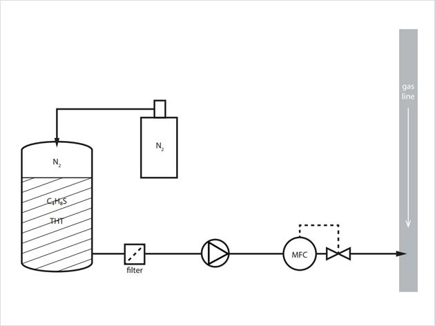天燃气加臭控制工艺方案