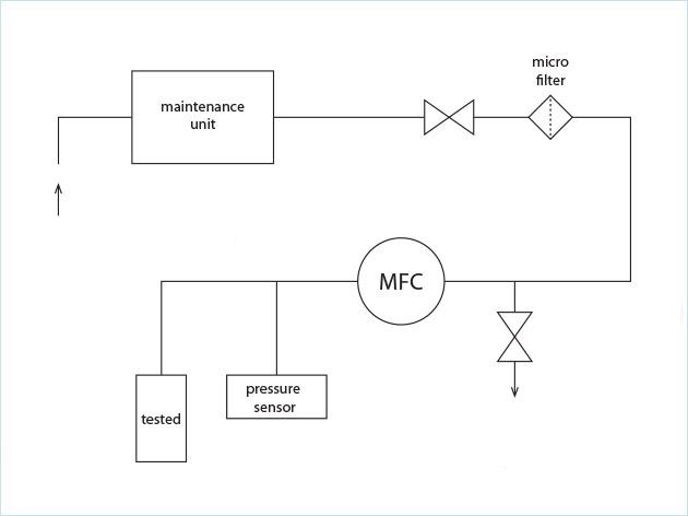 咖啡机阀门测试中的流量控制工艺方案