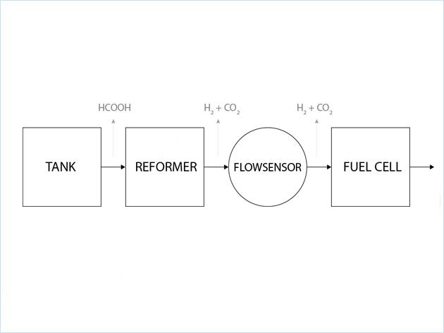 甲酸生产中的流量控制应用