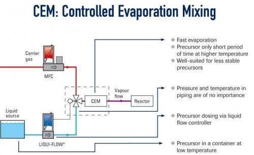 'CEM'蒸汽控制系统