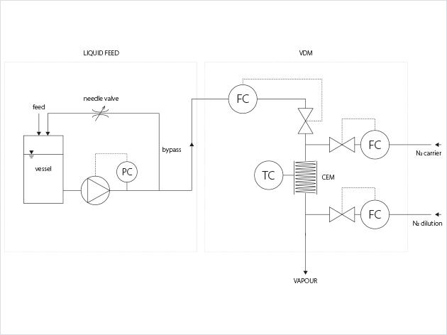 温度成像过程中的流量控制工艺流程