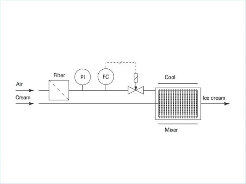 如何使用流量控制器获得完美的冰淇淋?-工艺流程