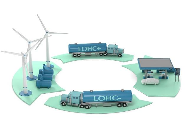 液态有机氢载体储氢(LOHC)