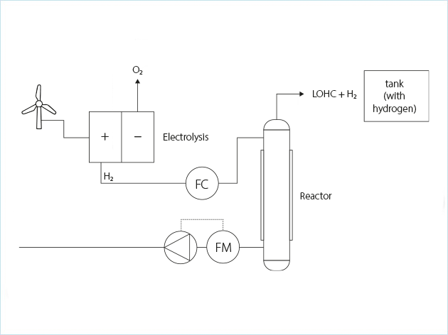 流程图:贮氢罐运输(装载流程)