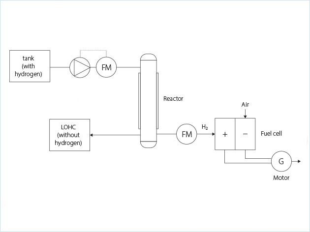流程图:运输后LOHC(卸氢)