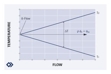 气体 -- 旁路原理2