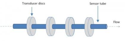 Ultrasonic Liquid Flow Measurement
