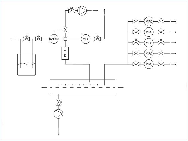 太阳能生产中的流量控制