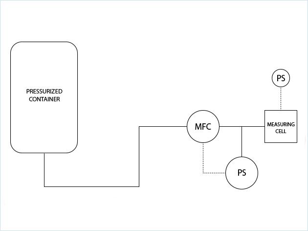 人体的流压模拟以测试可生物吸收的密封贴片