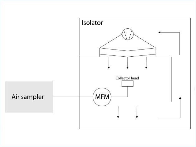 空气采样器校准工艺方案