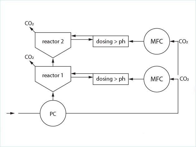 藻类培植的CO2供应控制工艺方案