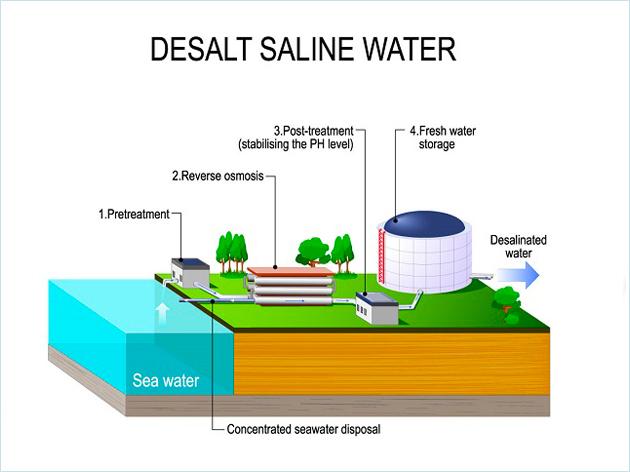 通过CO2定量控制饮用水pH值工艺方案
