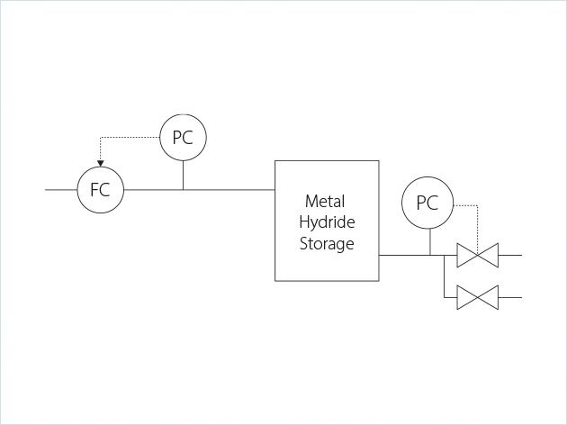 金属氢化物储氢工艺流程