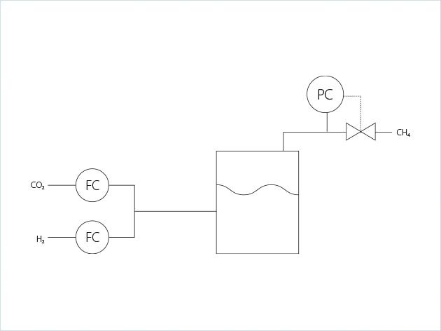 电转换成气工艺方案