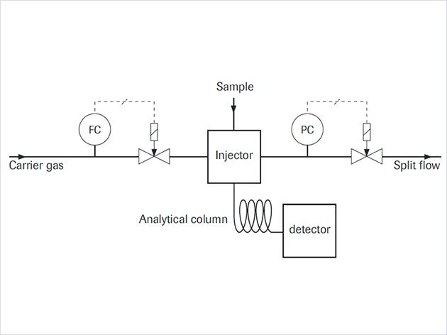 气相色谱仪&质量流量控制器