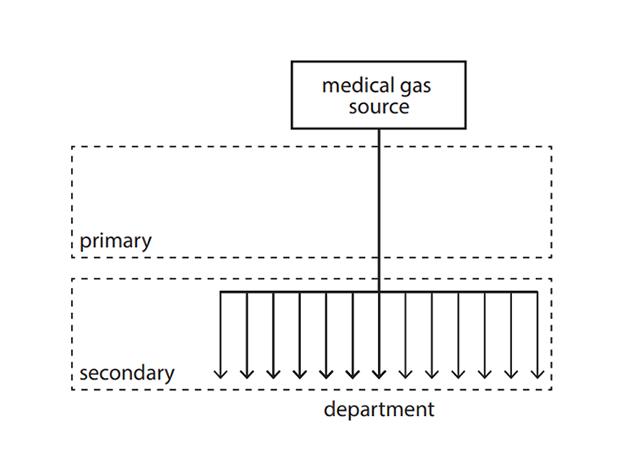医用气体消耗与计量