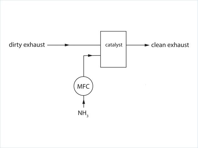 氨气测控方案