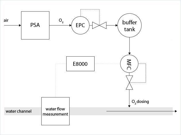 饮用水生产中除铁的供氧控制方案工艺方案