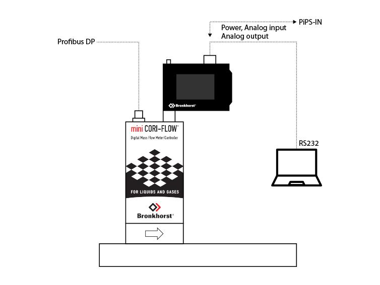 mini CORI-FLOW、Profibus、明亮显示器和PC的组合装置