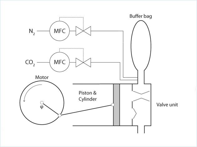 呼吸产品的质量控制