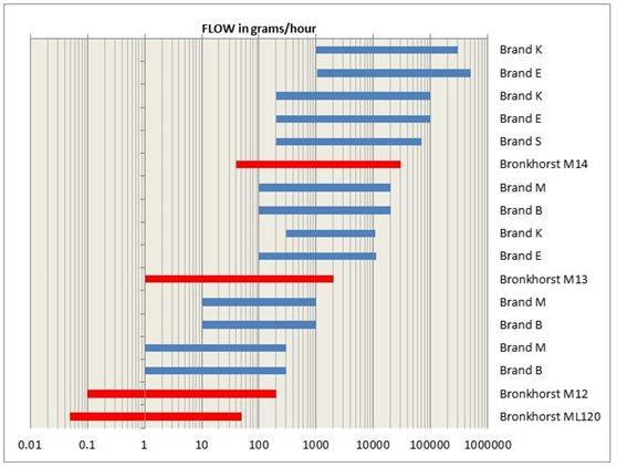图1:mini CORI-FLOW与其他品牌的科里奥利流量计比较
