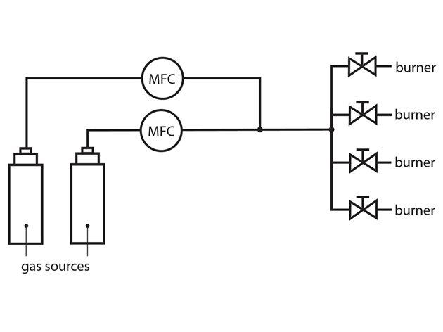 燃烧器控制