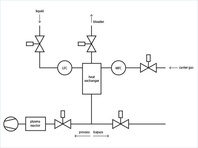防水面料和纺织品应用分析工艺流程