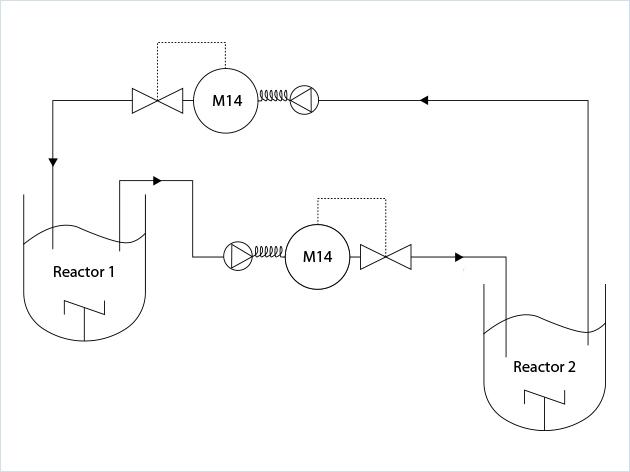 优化微生物过程控制工艺方案